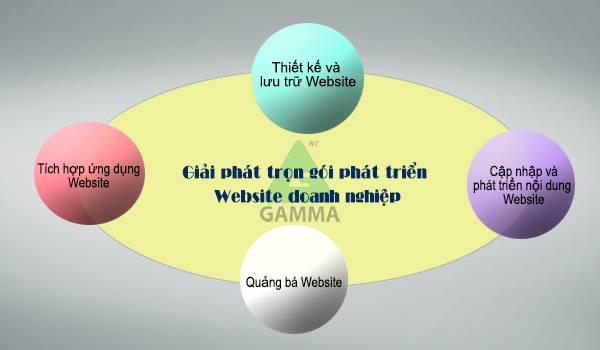 Giải pháp trọn gói phát triển Website doanh nghiệp